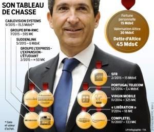 Numericable-SFR emprunte pour gaver Altice-Drahi - Aimer ...