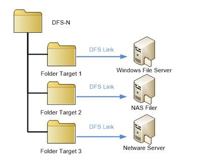 Distributed File System (DFS) - FirstAttribute AG