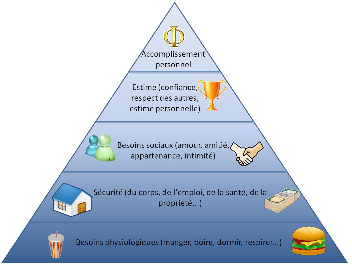 [Web-Radio] Café du commerce - Page 2 B_1_q_0_p_0.jpg?u=http%3A%2F%2Fles-ressources-du-changement.fr%2Fwp-content%2Fuploads%2F2011%2F05%2Fpyramide_besoins_maslow