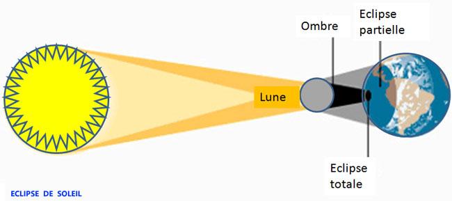 Comprendre la Lune : le phénomène de l'éclipse