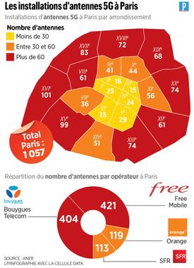 La 5G à Paris sous deux mois, vraiment ? - MarieDeParis.fr