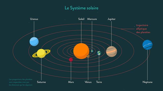 L'Univers et le Système solaire : Fiche de cours ...