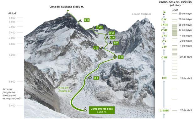 Everest: 60 Aniversario de la 1ª ascensión en EL PAÍS