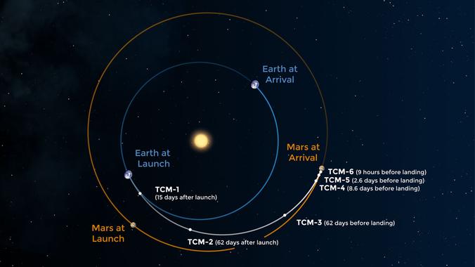 Mars 2020 / Perseverance : à la recherche de traces de ...