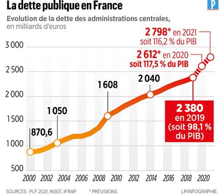 Canal+ Nouveau record pour la dette de la France